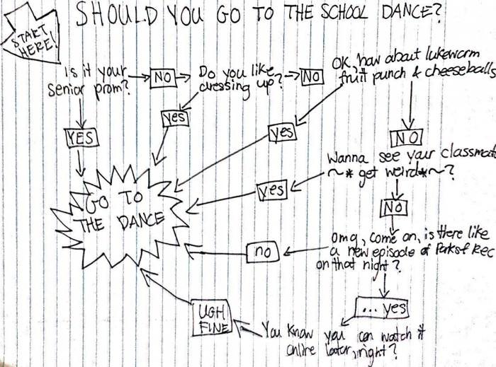 School Dance Choice Diagram