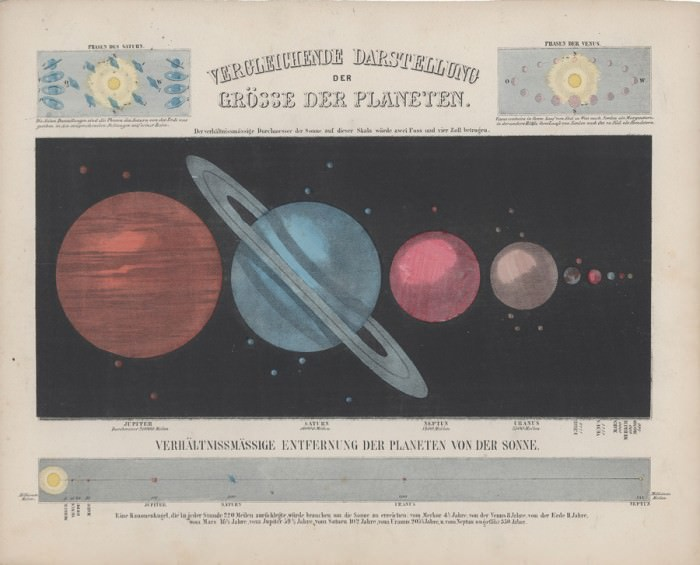 Representation of the Comparative Sizes of the Planets) (c. 1870) by W. Nitzschke, via  BiblOdyssey.